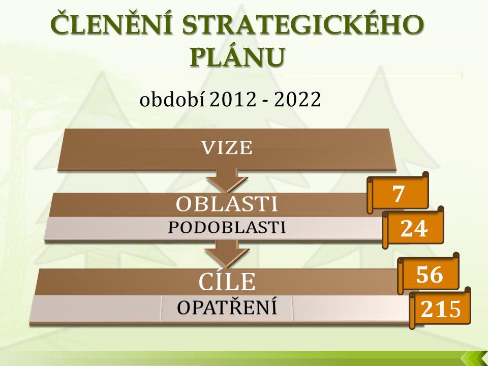 7 24 56 215 období 2012 - 2022