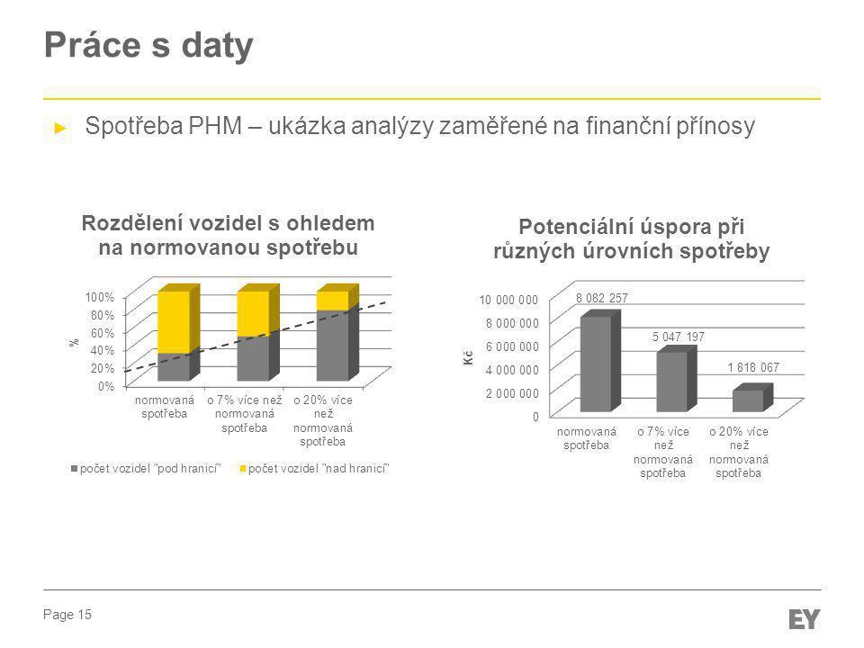 Page 15 Práce s daty ► Spotřeba PHM – ukázka analýzy zaměřené na finanční přínosy