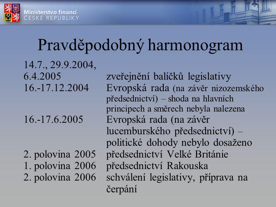 Pravděpodobný harmonogram 14.7., 29.9.2004, 6.4.2005zveřejnění balíčků legislativy 16.-17.12.2004Evropská rada (na závěr nizozemského předsednictví) – shoda na hlavních principech a směrech nebyla nalezena 16.-17.6.2005 Evropská rada (na závěr lucemburského předsednictví) – politické dohody nebylo dosaženo 2.