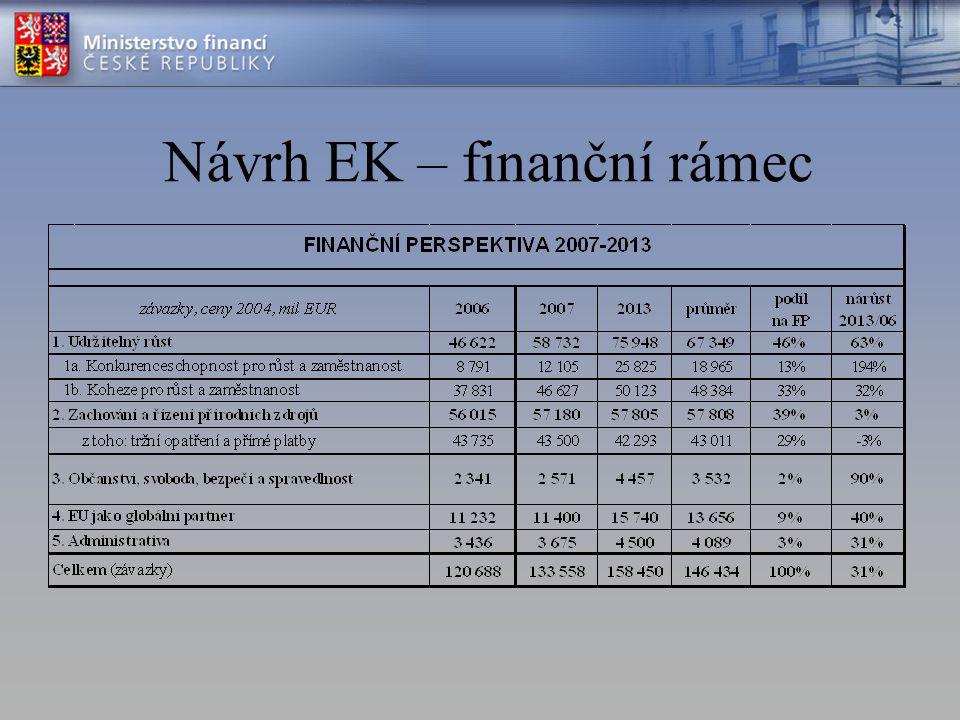 Návrh EK – finanční rámec
