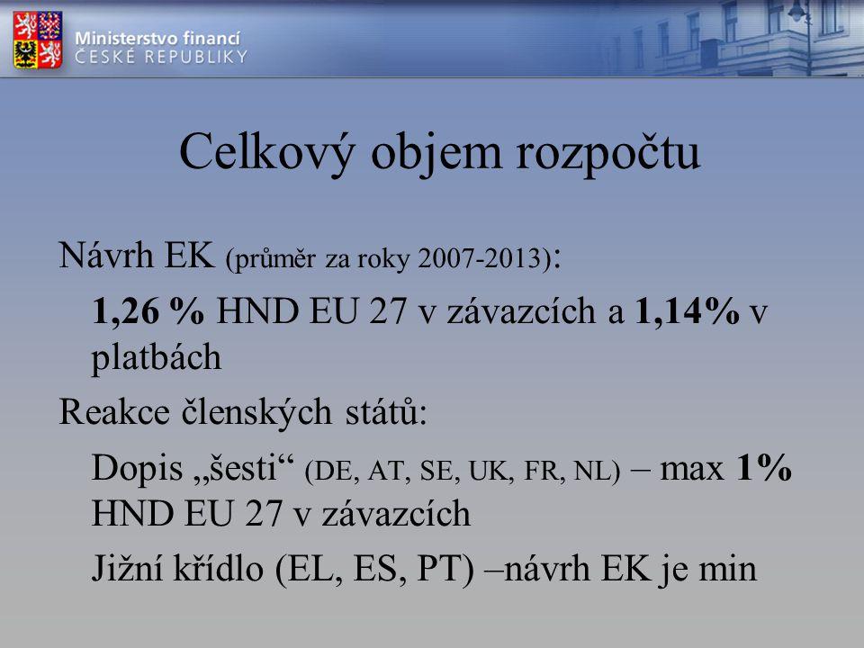 """Celkový objem rozpočtu Návrh EK (průměr za roky 2007-2013) : 1,26 % HND EU 27 v závazcích a 1,14% v platbách Reakce členských států: Dopis """"šesti (DE, AT, SE, UK, FR, NL) – max 1% HND EU 27 v závazcích Jižní křídlo (EL, ES, PT) –návrh EK je min"""