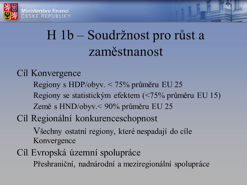H 1b – Soudržnost pro růst a zaměstnanost Cíl Konvergence Regiony s HDP/obyv. < 75% průměru EU 25 Regiony se statistickým efektem (<75% průměru EU 15)