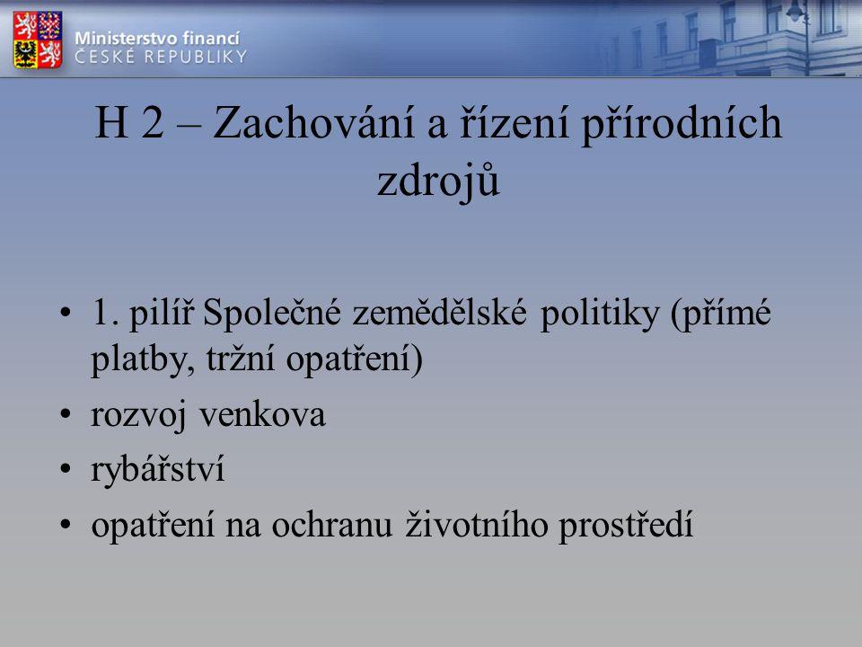 H 2 – Zachování a řízení přírodních zdrojů 1. pilíř Společné zemědělské politiky (přímé platby, tržní opatření) rozvoj venkova rybářství opatření na o