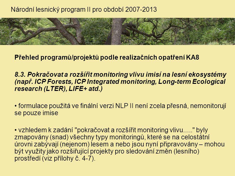 Přehled programů/projektů podle realizačních opatření KA8 8.3. Pokračovat a rozšířit monitoring vlivu imisí na lesní ekosystémy (např. ICP Forests, IC
