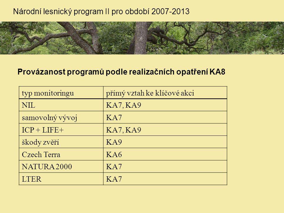 Provázanost programů podle realizačních opatření KA8 Národní lesnický program II pro období 2007-2013 typ monitoringupřímý vztah ke klíčové akci NILKA