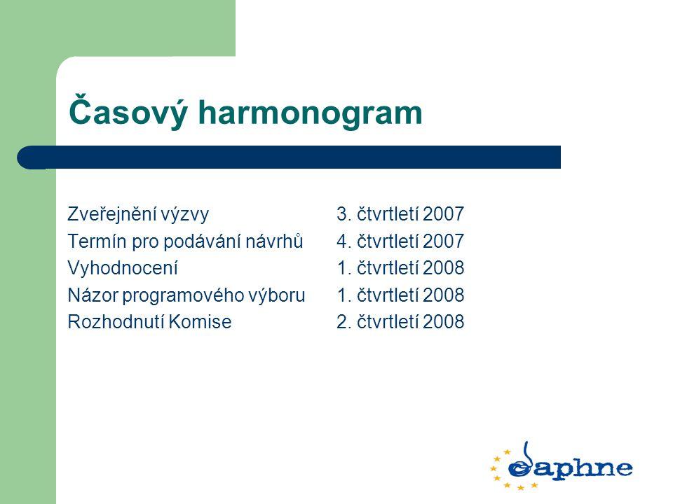 Časový harmonogram Zveřejnění výzvy 3. čtvrtletí 2007 Termín pro podávání návrhů 4. čtvrtletí 2007 Vyhodnocení 1. čtvrtletí 2008 Názor programového vý