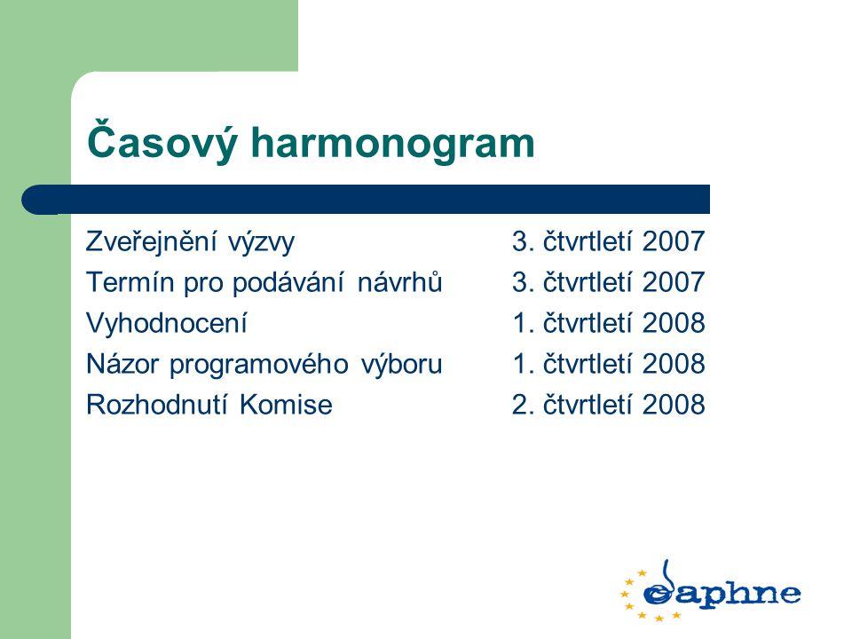 Časový harmonogram Zveřejnění výzvy 3. čtvrtletí 2007 Termín pro podávání návrhů 3. čtvrtletí 2007 Vyhodnocení 1. čtvrtletí 2008 Názor programového vý