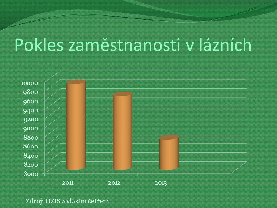 Pokles zaměstnanosti v lázních Zdroj: ÚZIS a vlastní šetření