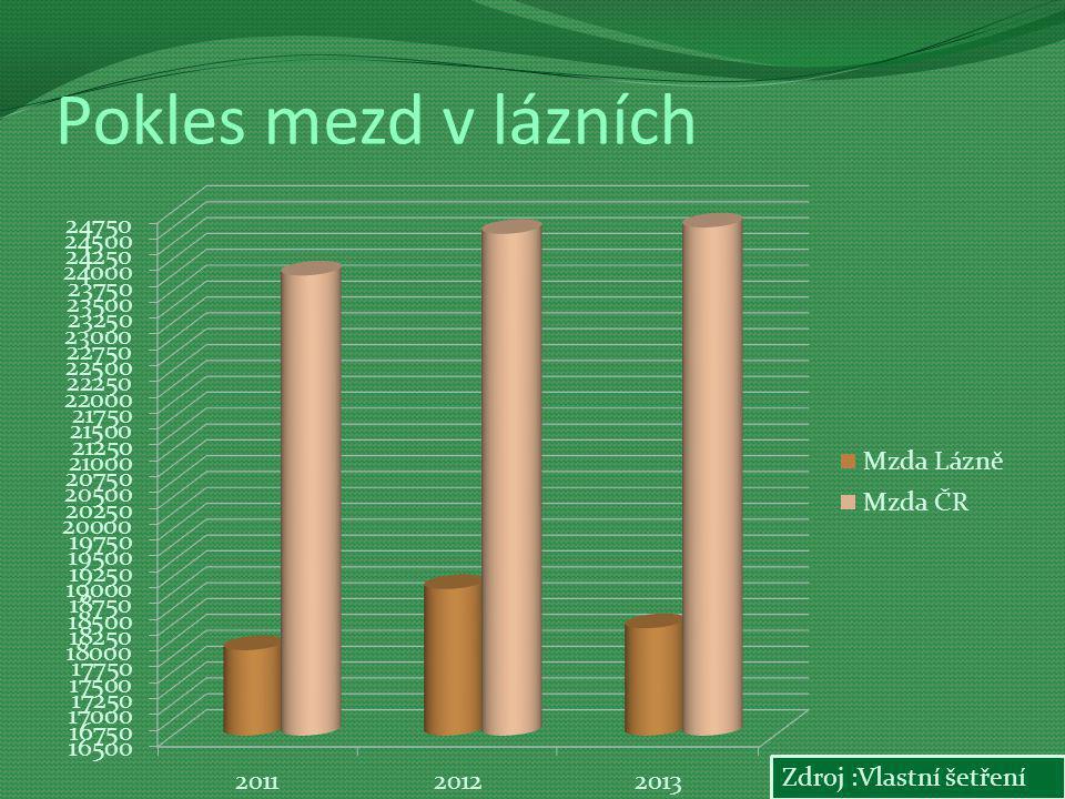 Pokles mezd v lázních Zdroj :Vlastní šetření