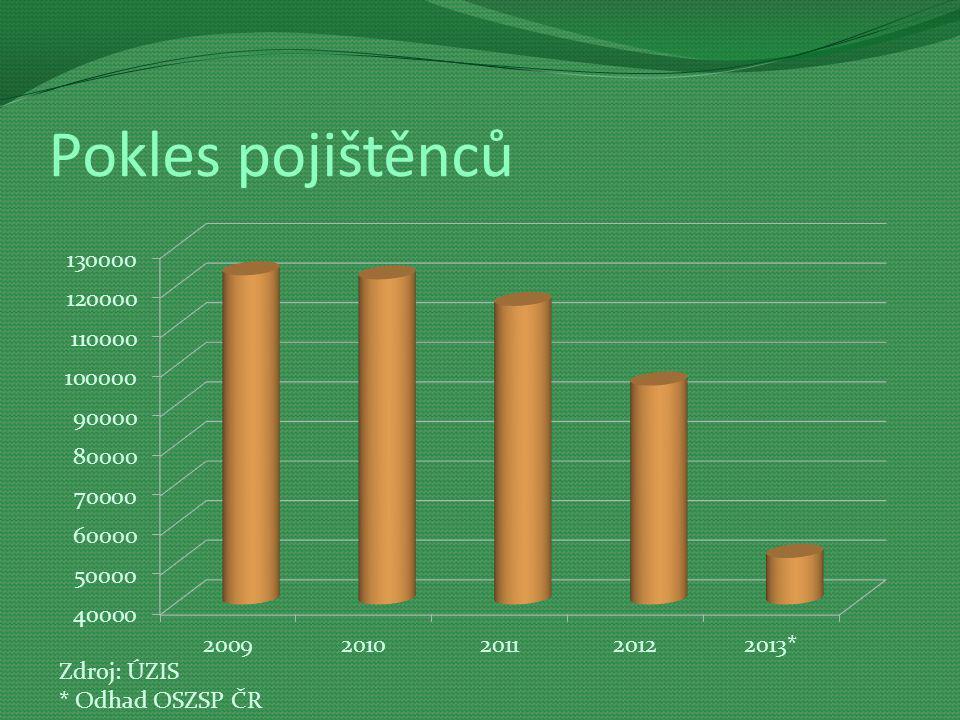 Pokles pojištěnců Zdroj: ÚZIS * Odhad OSZSP ČR