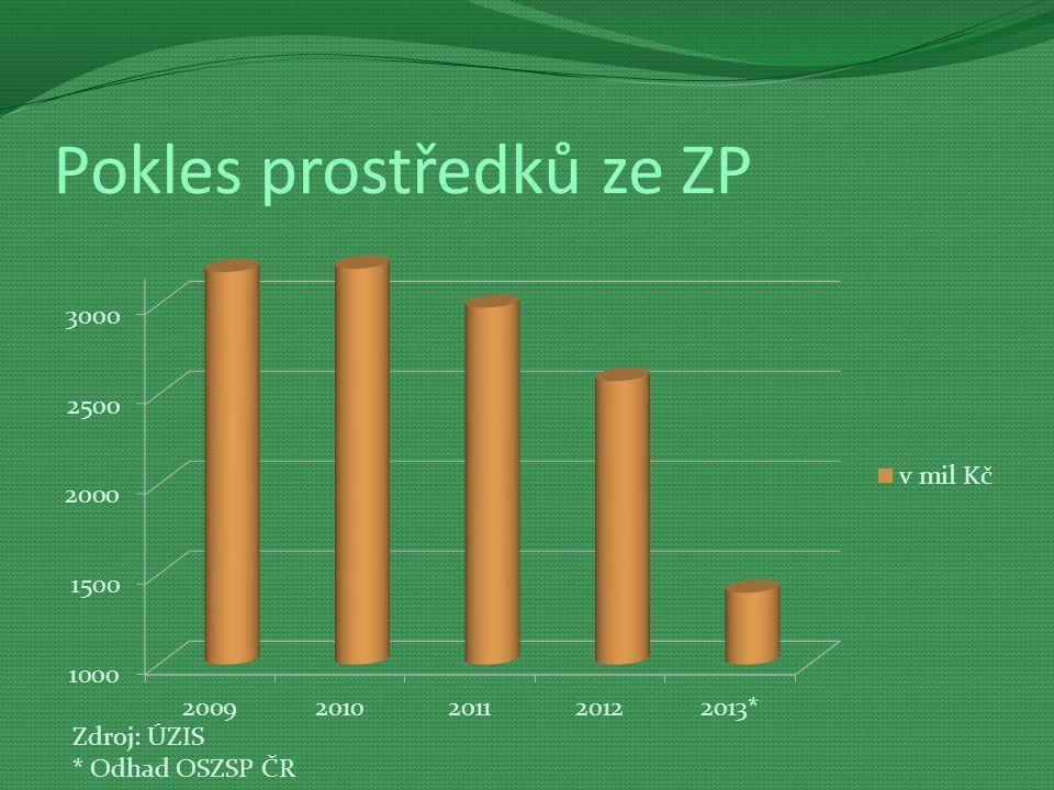 Pokles prostředků ze ZP Zdroj: ÚZIS * Odhad OSZSP ČR