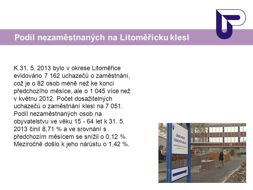 Podíl nezaměstnaných na Litoměřicku klesl K 31. 5.