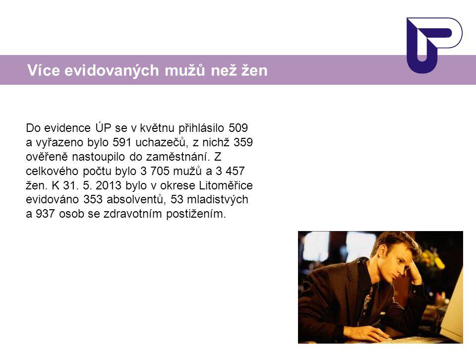 Více evidovaných mužů než žen Do evidence ÚP se v květnu přihlásilo 509 a vyřazeno bylo 591 uchazečů, z nichž 359 ověřeně nastoupilo do zaměstnání.