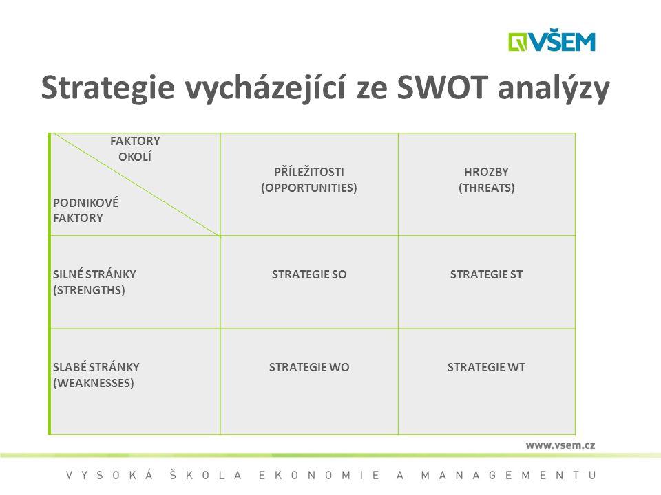Strategie vycházející ze SWOT analýzy FAKTORY OKOLÍ PODNIKOVÉ FAKTORY PŘÍLEŽITOSTI (OPPORTUNITIES) HROZBY (THREATS) SILNÉ STRÁNKY (STRENGTHS) STRATEGI