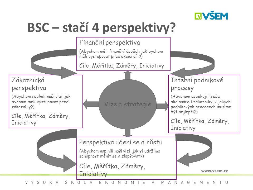 BSC – stačí 4 perspektivy? Zákaznická perspektiva (Abychom naplnili naši vizi, jak bychom měli vystupovat před zákazníky?) Cíle, Měřítka, Záměry, Inic