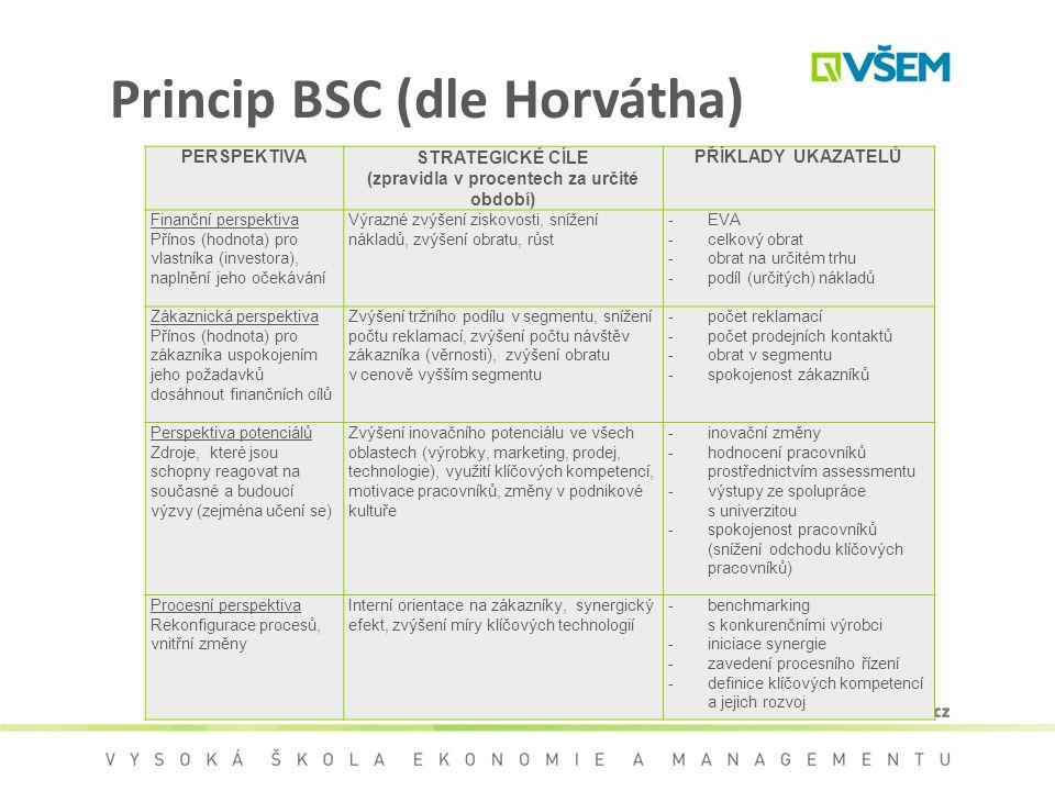 Princip BSC (dle Horvátha) PERSPEKTIVASTRATEGICKÉ CÍLE (zpravidla v procentech za určité období) PŘÍKLADY UKAZATELŮ Finanční perspektiva Přínos (hodno