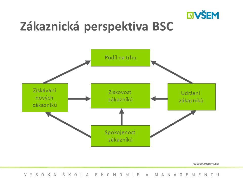 Zákaznická perspektiva BSC Ziskovost zákazníků Podíl na trhu Získávání nových zákazníků Spokojenost zákazníků Udržení zákazníků