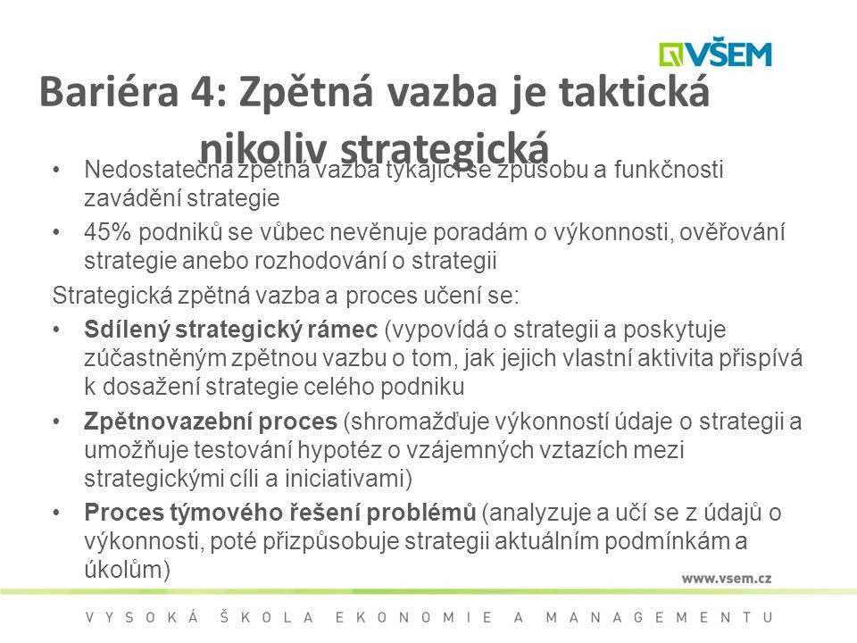 Bariéra 4: Zpětná vazba je taktická nikoliv strategická Nedostatečná zpětná vazba týkající se způsobu a funkčnosti zavádění strategie 45% podniků se v