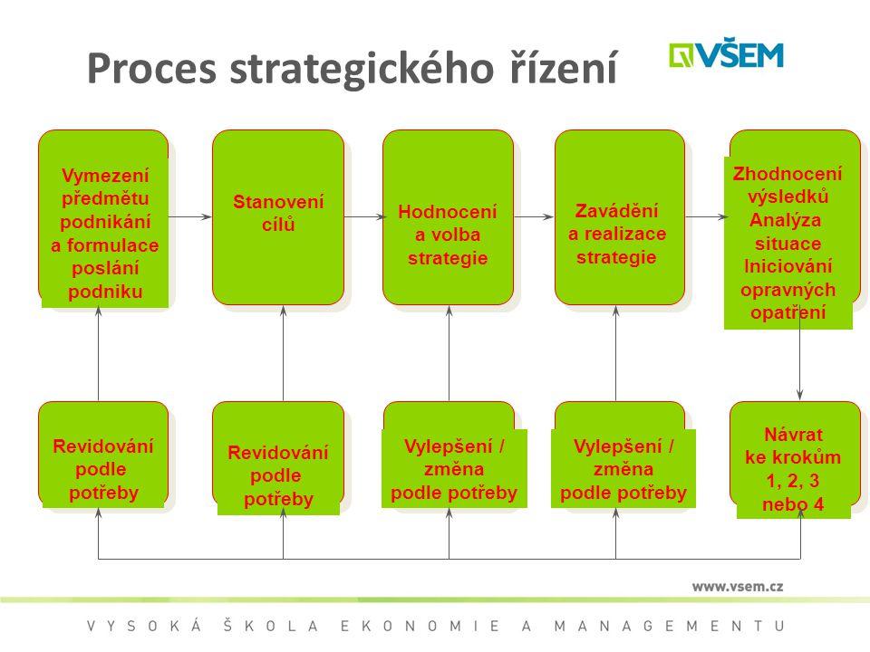 Proces strategického řízení Vymezení předmětu podnikání a formulace poslání podniku Stanovení cílů Hodnocení a volba strategie Zavádění a realizace st