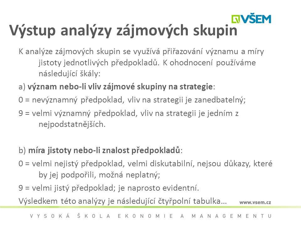 Výstup analýzy zájmových skupin K analýze zájmových skupin se využívá přiřazování významu a míry jistoty jednotlivých předpokladů. K ohodnocení použív