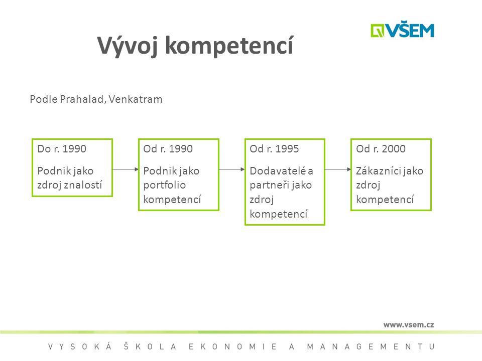 Vývoj kompetencí Do r. 1990 Podnik jako zdroj znalostí Od r. 1990 Podnik jako portfolio kompetencí Od r. 1995 Dodavatelé a partneři jako zdroj kompete