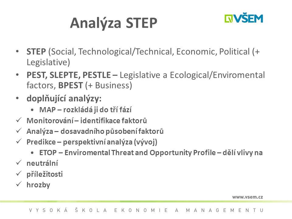 Analýza STEP STEP (Social, Technological/Technical, Economic, Political (+ Legislative) PEST, SLEPTE, PESTLE – Legislative a Ecological/Enviromental f