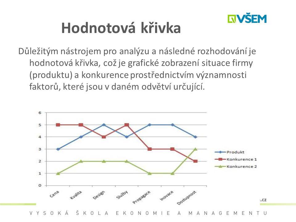 Hodnotová křivka Důležitým nástrojem pro analýzu a následné rozhodování je hodnotová křivka, což je grafické zobrazení situace firmy (produktu) a konk