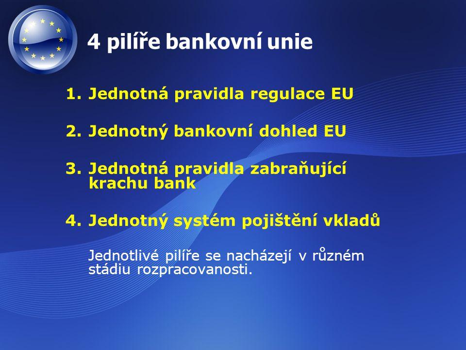 4 pilíře bankovní unie 1.Jednotná pravidla regulace EU 2.Jednotný bankovní dohled EU 3.Jednotná pravidla zabraňující krachu bank 4.Jednotný systém poj