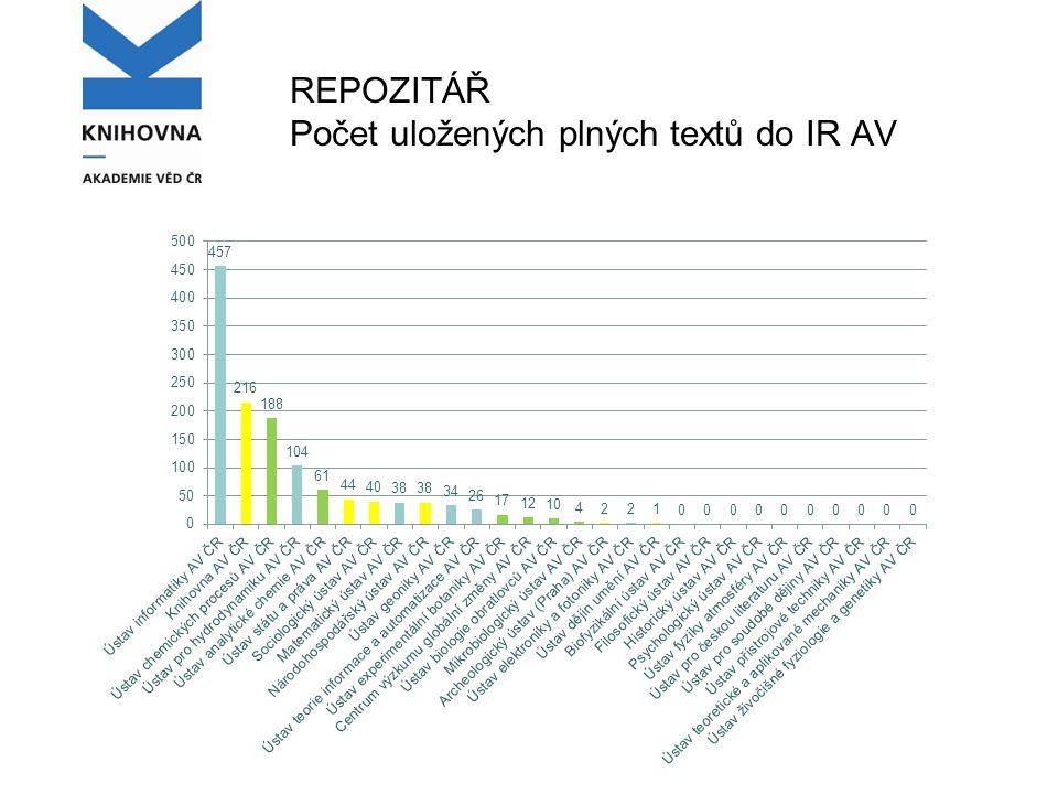 REPOZITÁŘ Počet uložených plných textů do IR AV