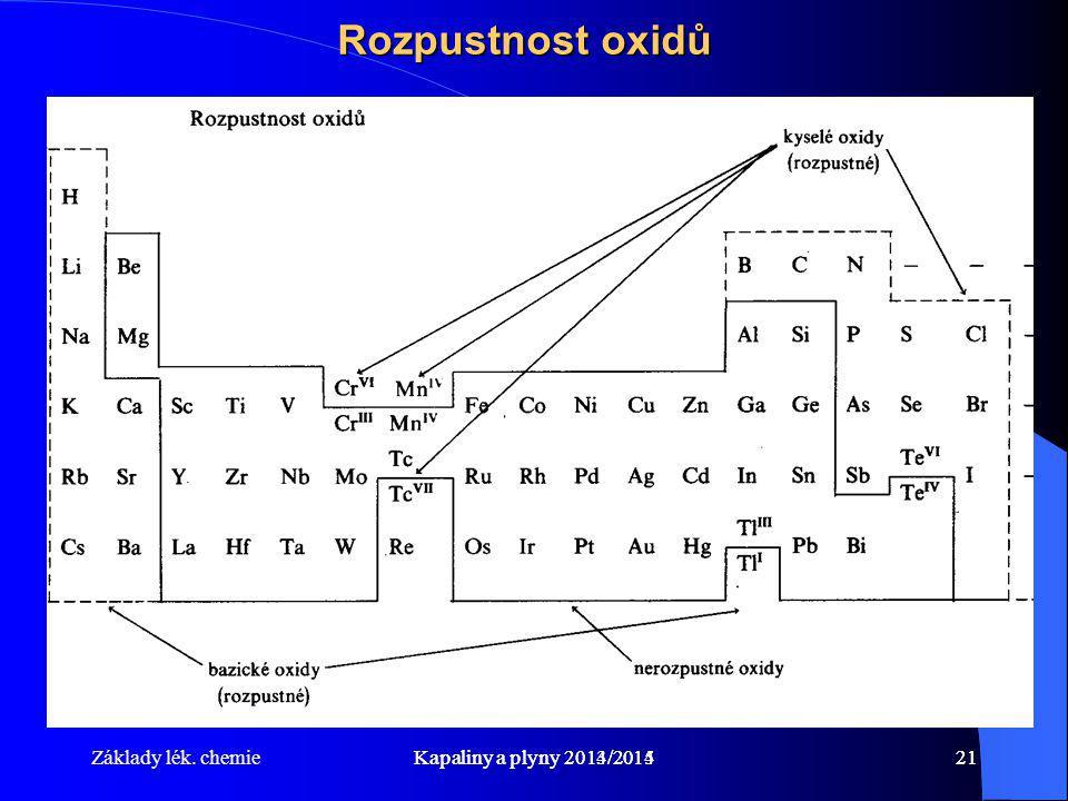 Základy lék. chemieKapaliny a plyny 2014/201521Kapaliny a plyny 2013/201421 Rozpustnost oxidů