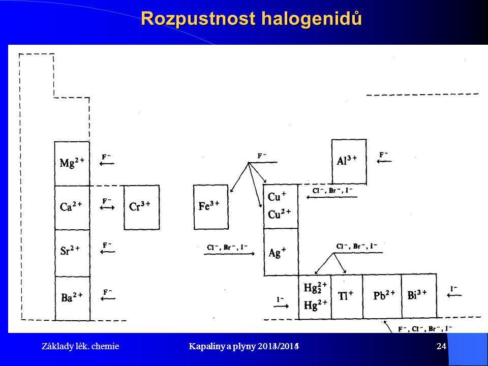 Základy lék. chemieKapaliny a plyny 2014/201524Kapaliny a plyny 2013/201424 Rozpustnost halogenidů