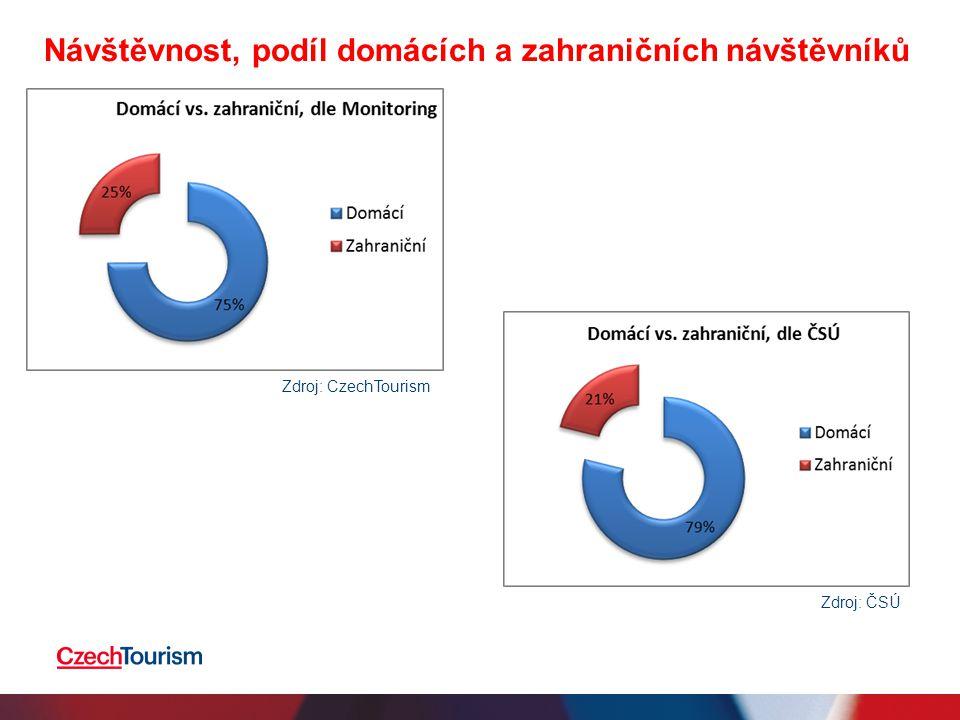 Návštěvnost, podíl domácích a zahraničních návštěvníků Zdroj: CzechTourism Zdroj: ČSÚ