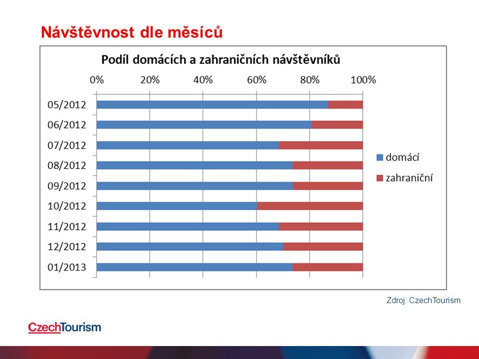 Návštěvnost dle měsíců, absolutní počty Zdroj: CzechTourism