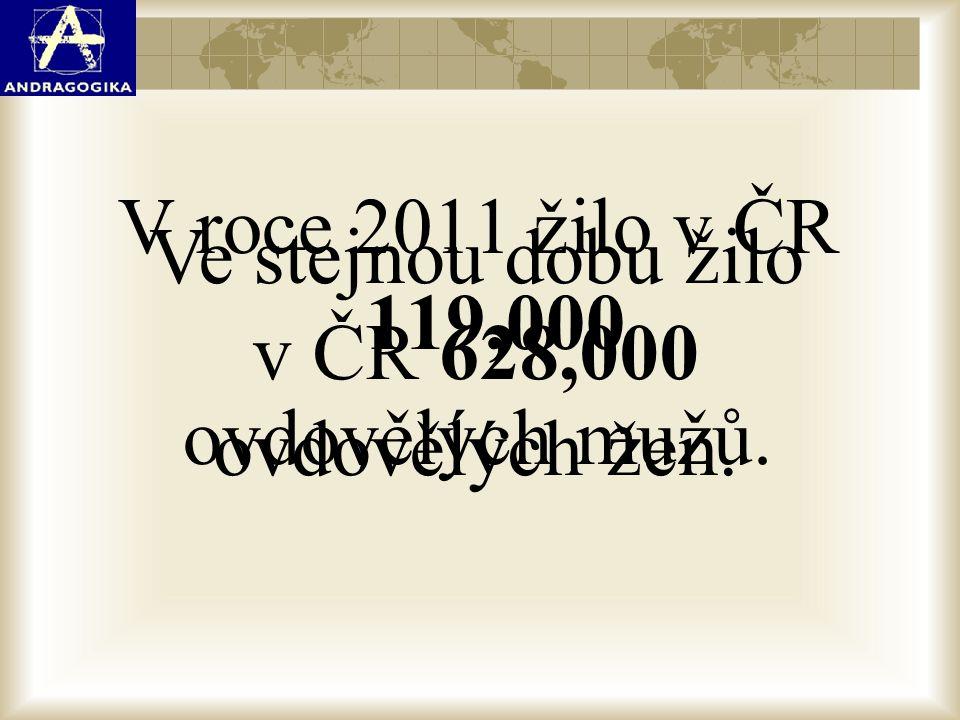 V roce 2011 žilo v ČR 119,000 ovdovělých mužů. Ve stejnou dobu žilo v ČR 628,000 ovdovělých žen.