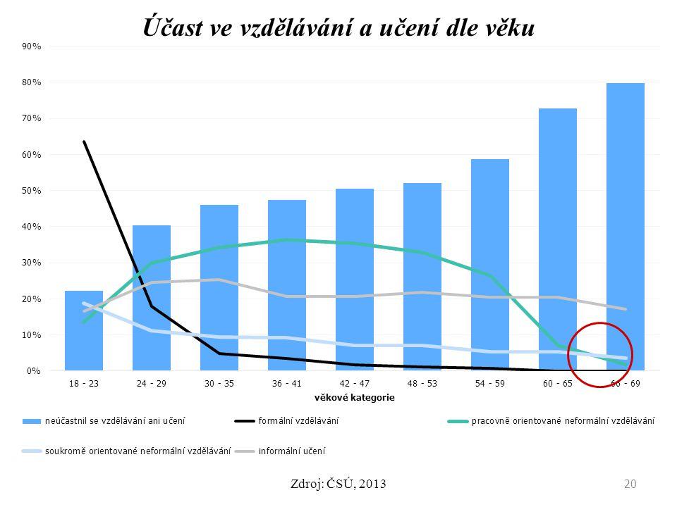 Účast ve vzdělávání a učení dle věku 20 Zdroj: ČSÚ, 2013