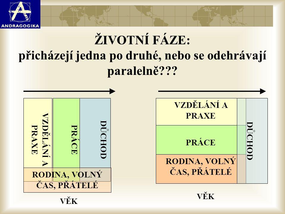 CelkemMužiŽeny Věk 55-6420,120,919,4 Věk 65-695,44,76,1 Starobní důchodci5,83,47,2 (Zdroj: Vzdělávání dospělých v České republice, 2013) Účast na neformálním vzdělávání (v %)