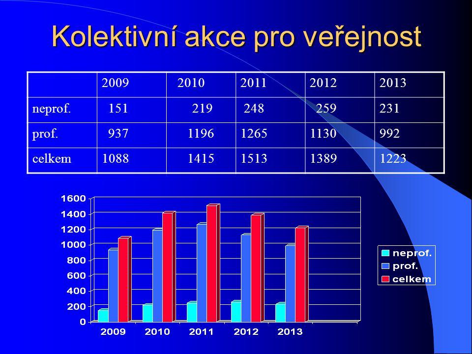 Kolektivní akce pro veřejnost 2009 2010201120122013 neprof.