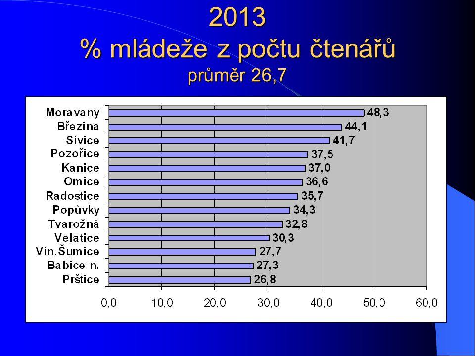 2013 % mládeže z počtu čtenářů průměr 26,7