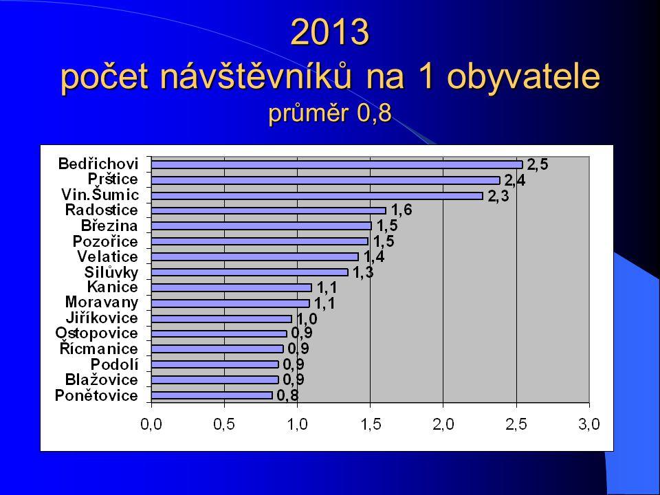 2013 počet návštěvníků na 1 obyvatele průměr 0,8