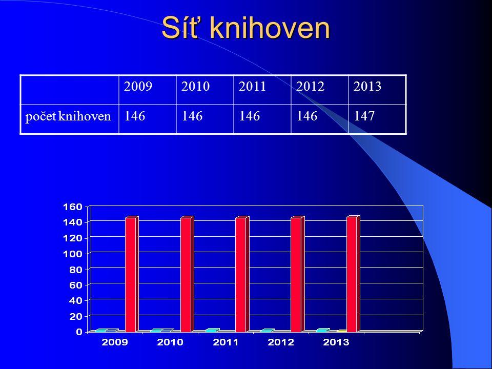 Síť knihoven 20092010201120122013 počet knihoven146 147