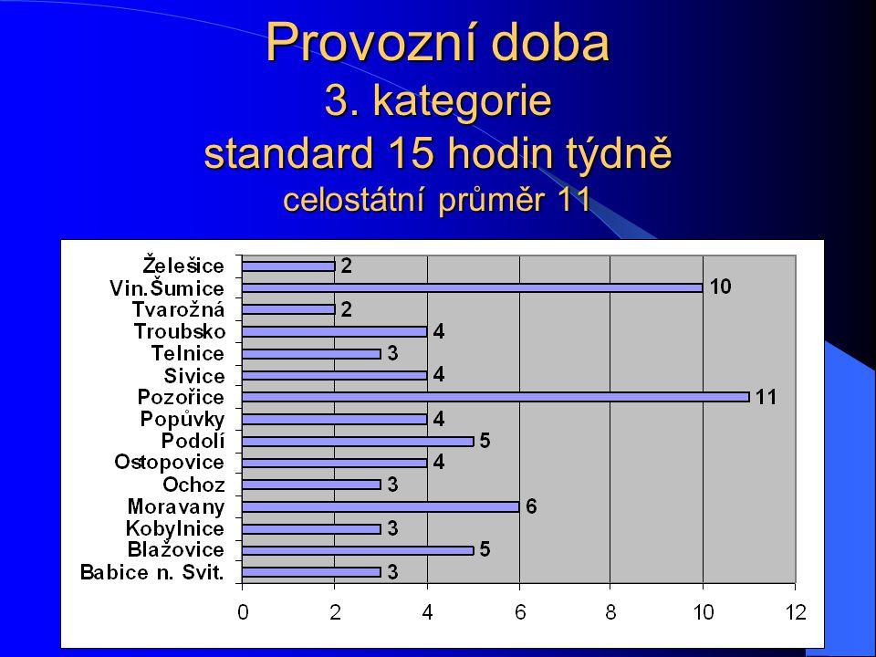 Provozní doba 3. kategorie standard 15 hodin týdně celostátní průměr 11