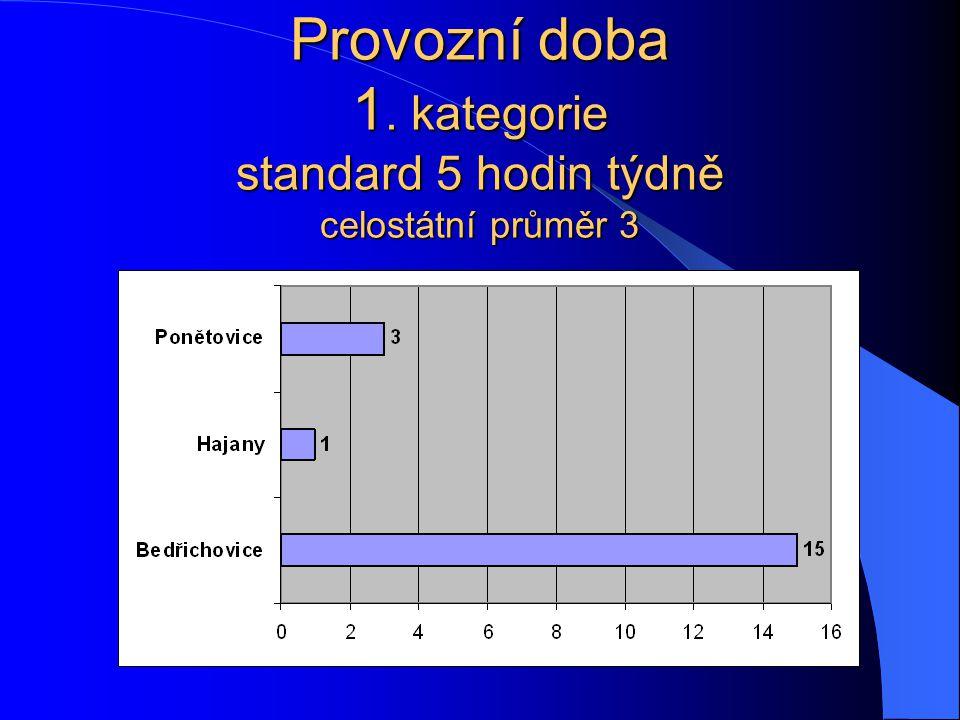 Provozní doba 1. kategorie standard 5 hodin týdně celostátní průměr 3