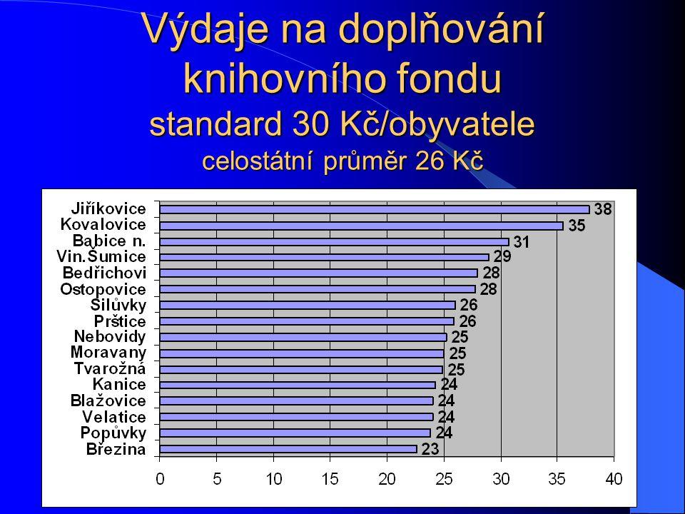 Výdaje na doplňování knihovního fondu standard 30 Kč/obyvatele celostátní průměr 26 Kč
