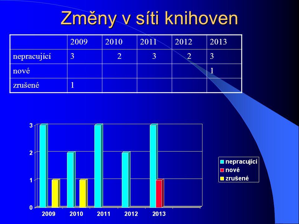 Změny v síti knihoven 20092010201120122013 nepracující32323 nové1 zrušené1