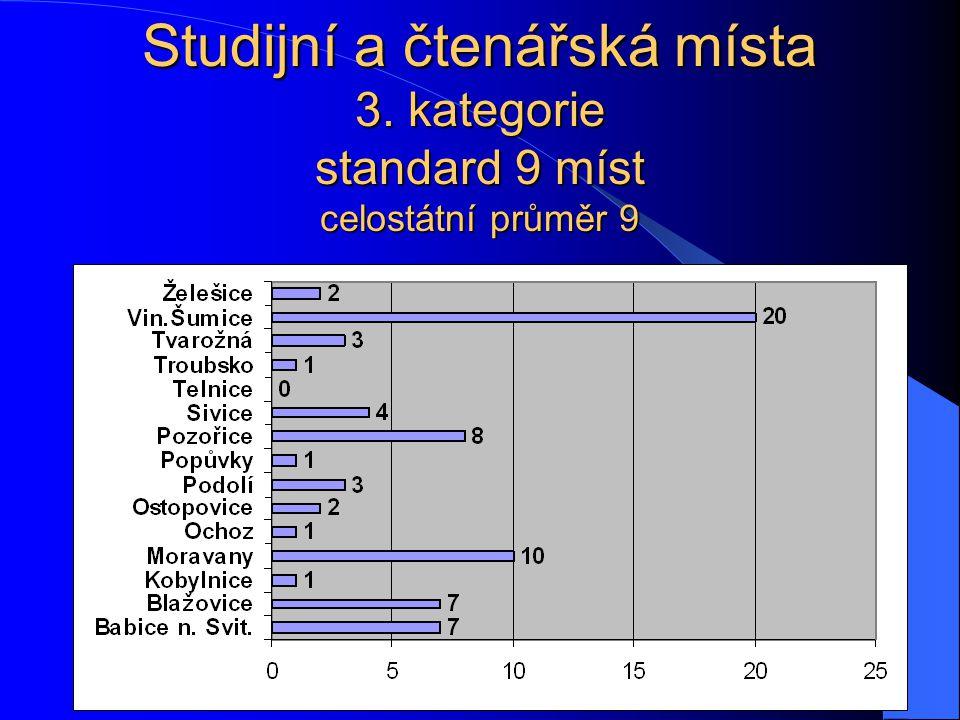 Studijní a čtenářská místa 3. kategorie standard 9 míst celostátní průměr 9