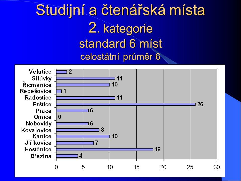Studijní a čtenářská místa 2. kategorie standard 6 míst celostátní průměr 6