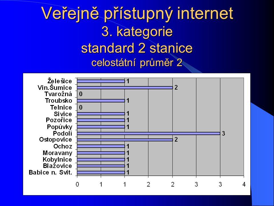 Veřejně přístupný internet 3. kategorie standard 2 stanice celostátní průměr 2