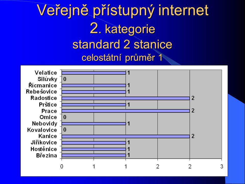 Veřejně přístupný internet 2. kategorie standard 2 stanice celostátní průměr 1