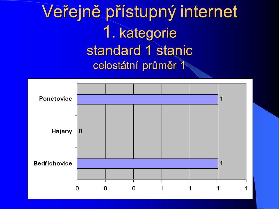Veřejně přístupný internet 1. kategorie standard 1 stanic celostátní průměr 1