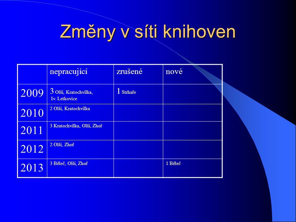 Změny v síti knihoven nepracujícízrušenénové 2009 3 Olší, Kratochvilka, Iv.